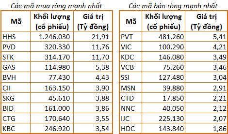 Về phía bán ròng, dẫn đầu là PVT, giá trị 5,4 tỷ đồng. PVT đóng cửa giảm  100 đồng.