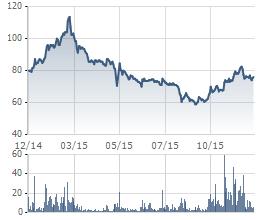 Hoạt động kinh doanh tăng trưởng tốt nhưng cổ phiếu MWG vẫn giảm hơn 10% so với đầu năm