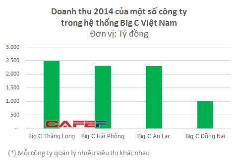 Hệ thống Big C Việt Nam sắp đổi chủ? - Ảnh 1.