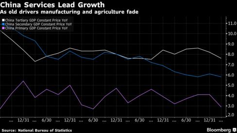 Ngành dịch vụ kéo nền kinh tế Trung Quốc tăng trưởng