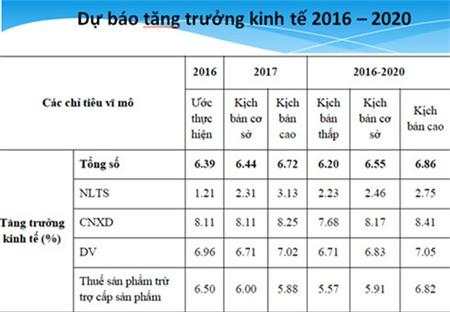 gdp cua viet nam co the dat 6,86% trong giai doan 2016 den 2020 hinh 1