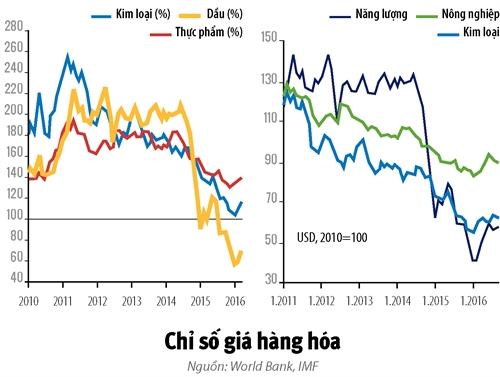Co hoi nao hap dan tren thi truong hang hoa nam 2017?