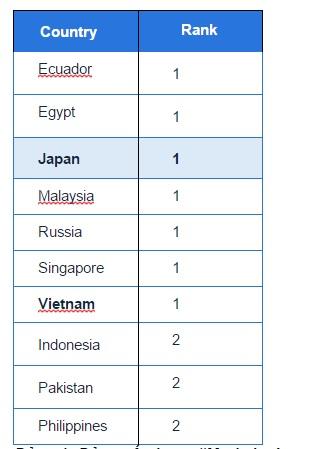 """Bảng xếp hạng """"Made in Japan"""" trên 10 nước"""