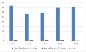 1.0-08109020-EU-Imports-in-1000-tons-300x181 Thị trường vải tươi châu Âu – Thông tin cần biết phần 1: Tiêu chuẩn và nhu cầu