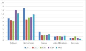 2.0-08109020-EU-Main-Importers-in-1000-tons-300x180 Thị trường vải tươi châu Âu – Thông tin cần biết phần 1: Tiêu chuẩn và nhu cầu