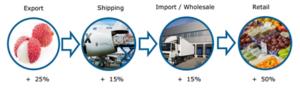 Chi-tiet-gia-vai-tuoi-300x91 Thị trường vải tươi châu Âu – Thông tin cần biết phần 2: Xu hướng, phân phối và cạnh tranh