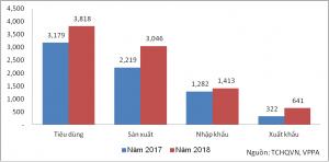 Thị trường giấy làm bao bì Việt Nam năm 2018 (1.000 tấn)