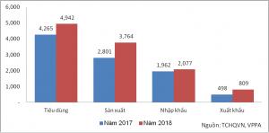 Thị trường giấy Việt Nam năm 2018 (1.000 tấn)