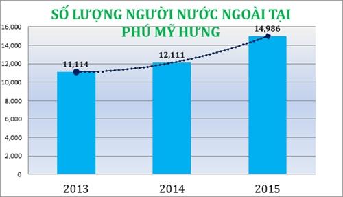Lượng người nước ngoài gia tăng liên tục trong 3 năm gần đây tạo nên nguồn cầu thuê nhà lớn tại Phú Mỹ Hưng