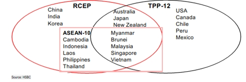 Sau TPP, van con hiep dinh thuong mai tu do khac