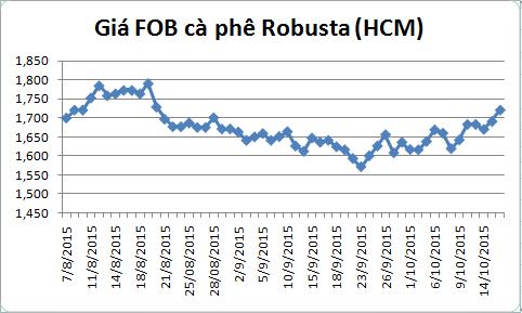 dien bien gia ca phe robusta giao tai cang tp.hcm gia fob (tu ngay 07/08-16/10/2015)