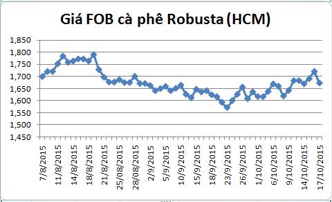 dien bien gia ca phe robusta giao tai cang tp.hcm gia fob (tu ngay 07/08-17/10/2015)