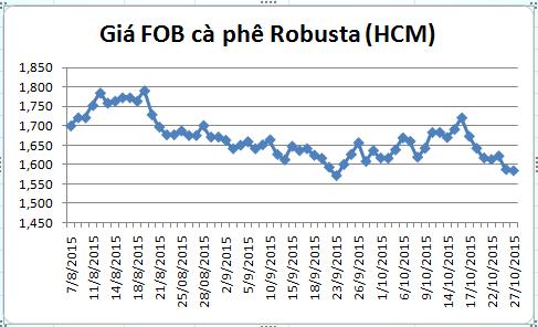 dien bien gia ca phe robusta giao tai cang tp.hcm gia fob (tu ngay 07/08-27/10/2015)
