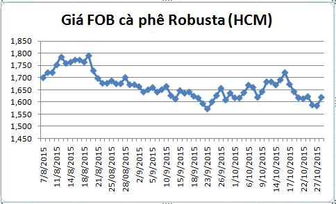 dien bien gia ca phe robusta giao tai cang tp.hcm gia fob (tu ngay 07/08-28/10/2015)