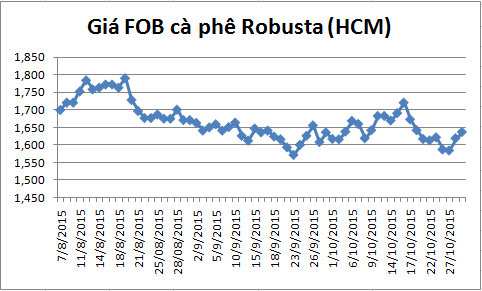 dien bien gia ca phe robusta giao tai cang tp.hcm gia fob (tu ngay 07/08-29/10/2015)
