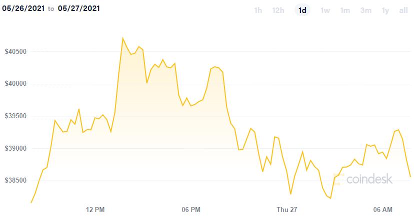 ty gia bitcoin)