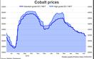 Cobalt thấp nhất 10 tháng do ngành hàng không sa sút