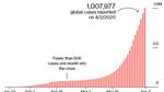 Covid-19: Số ca nhiễm vượt 1 triệu trên toàn cầu