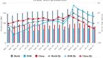 Sản lượng thép của Trung Quốc tháng 8 giảm mạnh kéo sản lượng thế giới giảm theo