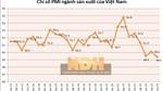 PMI của Việt Nam xuống dưới 50 điểm lần thứ hai trong vòng 3 tháng