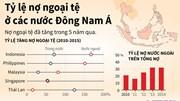 Tỷ lệ nợ ngoại tệ ở các nước Đông Nam Á