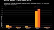 Các nhà lọc dầu Hàn Quốc thay thế dầu thô Trung Đông bằng nguồn cung từ Mỹ, châu Phi