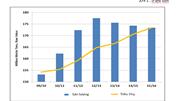 Đường tồn kho đã giảm hơn 30%, giá đường quốc tế giảm 24% so với đầu năm