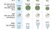 [Infographics] So sánh chi phí sinh hoạt ở Hy Lạp và các nước EU