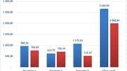 VPBank trích lập dự phòng gần 3 lần, nợ có khả năng mất vốn tăng gấp đôi