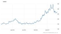 Cập nhật giá mặt hàng cơ bản: Giá thép, cao su tiếp tục tăng