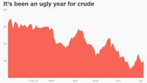 Bóng tối bao trùm thị trường dầu thô, giá có thể lao dốc xuống dưới 40 USD/thùng