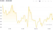 Bitcoin giảm giá về vùng 35.000 USD trong trạng thái bán quá mức, giảm sức hấp dẫn so với ETH
