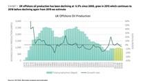 Sản lượng dầu thô Brent của Anh tiếp tục sụt giảm