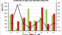 3 tháng cuối năm xuất khẩu cá ngừ sang Anh tiếp tục giảm
