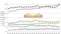 [Chart] Diễn biến cổ phiếu thoái vốn của SCIC sau 1 tháng công bố