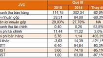 JVC: Lãi hợp nhất quý III vỏn vẹn 1,8 tỷ đồng, nới room ngoại lên 100%