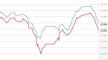Giá vàng tuột mốc 33 triệu, USD tiếp tục giảm