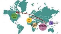 7 tháng, gần 280 triệu USD đầu tư ra nước ngoài