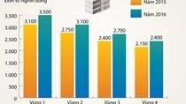 Tăng lương tối thiếu 2016: Đề nghị tăng thấp nhất 14,4%