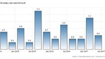 Kinh tế Hàn Quốc lấy lại đà tăng trưởng