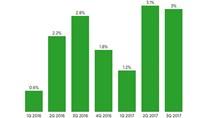 Kinh tế Mỹ tăng trưởng vượt dự báo