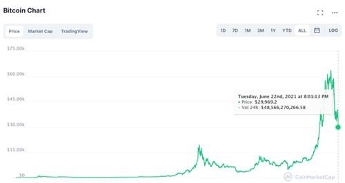 Bitoin thung 30.000 USD