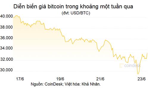 Khảo sát của JPMorgan: 33% nhà đầu tư coi bitcoin là 'liều thuốc độc' - Ảnh 2.
