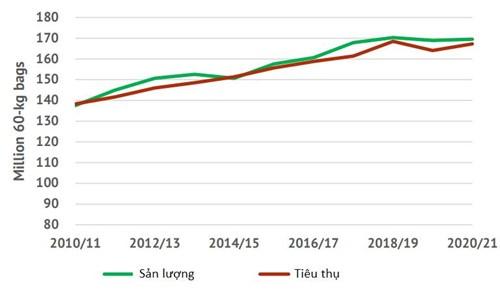 ICO: Giá cà phê tăng lên mức cao nhất trong hơn 6 năm - Ảnh 2.