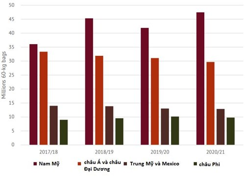 ICO: Giá cà phê tăng lên mức cao nhất trong hơn 6 năm - Ảnh 3.