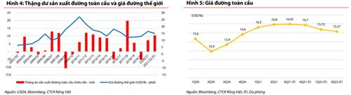 VDSC: Giá đường sẽ dẫn dắt thị trường cuối năm - Ảnh 1.