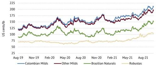 ICO: Giá cà phê thế giới tăng lên mức cao nhất kể từ năm 2012 - Ảnh 1.