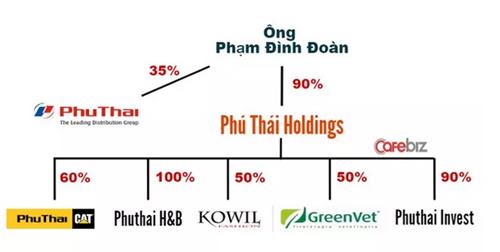 "Tim hieu ve Phu Thai Holdings, doanh nghiep duoc Volkswagen cho vao ""tam ngam"""