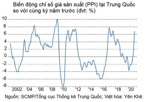 Bài toán giá nguyên liệu chưa giải, doanh nghiệp Trung Quốc như ngọn đèn dầu trước gió - Ảnh 4.