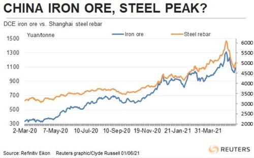Giá quặng sắt tăng vọt trở lại, có thể bắt đầu một chu kỳ tăng mới - Ảnh 1.